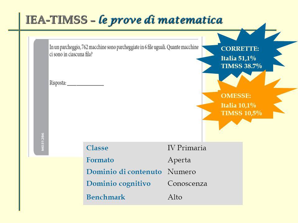 Classe IV Primaria Formato Aperta Dominio di contenuto Numero Dominio cognitivo Conoscenza Benchmark Alto IEA-TIMSS – le prove di matematica CORRETTE: Italia 51,1% TIMSS 38.7% OMESSE: Italia 10,1% TIMSS 10,5%