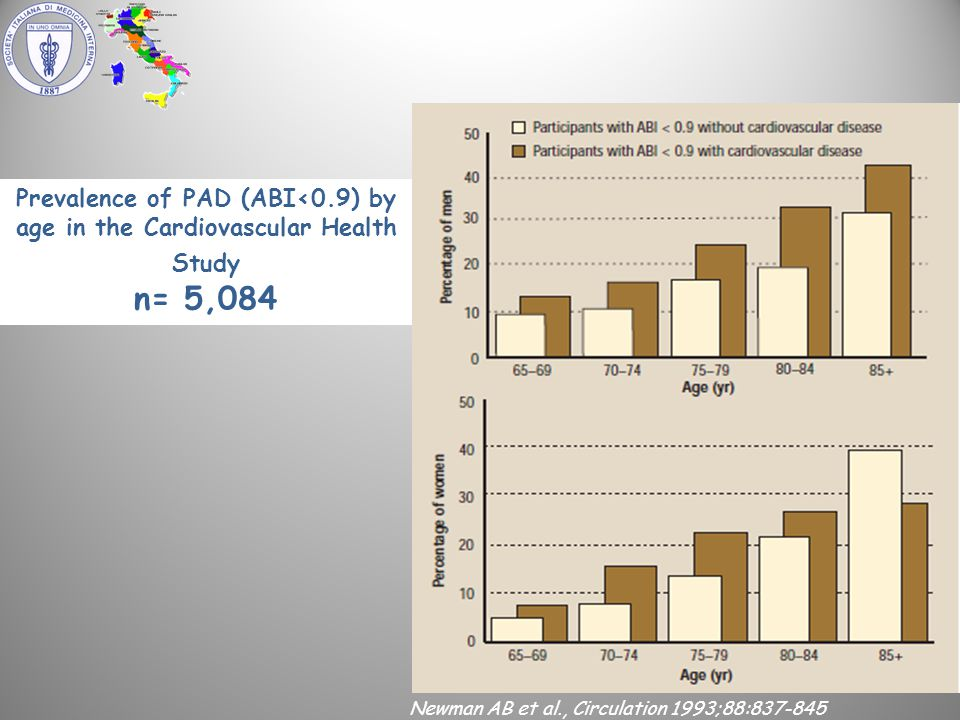 Newman AB et al., Circulation 1993;88:837-845 Prevalence of PAD (ABI<0.9) by age in the Cardiovascular Health Study n= 5,084