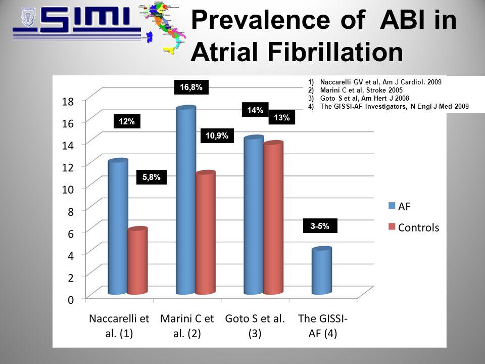 Prevalence of ABI in Atrial Fibrillation 12% 5,8% 16,8% 10,9% 3-5% 1)Naccarelli GV et al, Am J Cardiol.