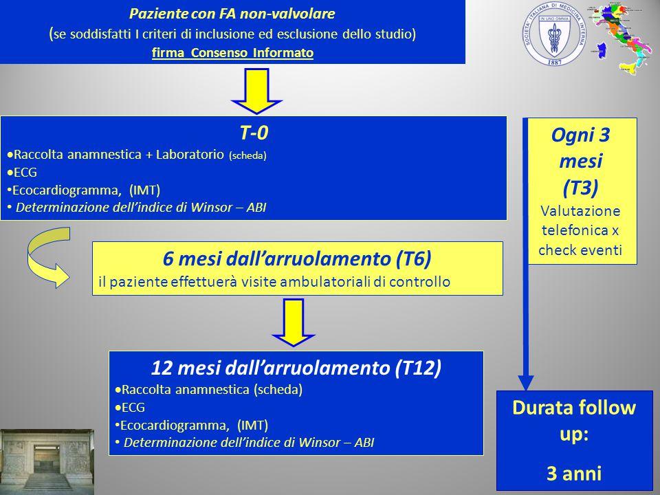 Ogni 3 mesi (T3) Valutazione telefonica x check eventi Paziente con FA non-valvolare ( se soddisfatti I criteri di inclusione ed esclusione dello studio) firma Consenso Informato T-0  Raccolta anamnestica + Laboratorio (scheda)  ECG Ecocardiogramma, (IMT) Determinazione dell'indice di Winsor – ABI 12 mesi dall'arruolamento (T12)  Raccolta anamnestica (scheda)  ECG Ecocardiogramma, (IMT) Determinazione dell'indice di Winsor – ABI 6 mesi dall'arruolamento (T6) il paziente effettuerà visite ambulatoriali di controllo Durata follow up: 3 anni