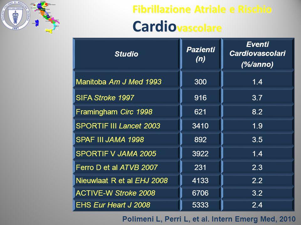 Studio Pazienti (n) Eventi Cardiovascolari (%/anno) Manitoba Am J Med 19933001.4 SIFA Stroke 19979163.7 Framingham Circ 19986218.2 SPORTIF III Lancet 200334101.9 SPAF III JAMA 19988923.5 SPORTIF V JAMA 200539221.4 Ferro D et al ATVB 20072312.3 Nieuwlaat R et al EHJ 200841332.2 ACTIVE-W Stroke 200867063.2 EHS Eur Heart J 200853332.4 Fibrillazione Atriale e Rischio Cardio vascolare Polimeni L, Perri L, et al.