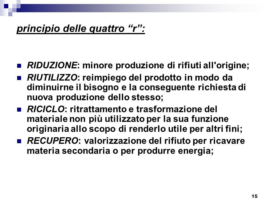 """15 principio delle quattro """"r"""": RIDUZIONE: minore produzione di rifiuti all'origine; RIUTILIZZO: reimpiego del prodotto in modo da diminuirne il bisog"""