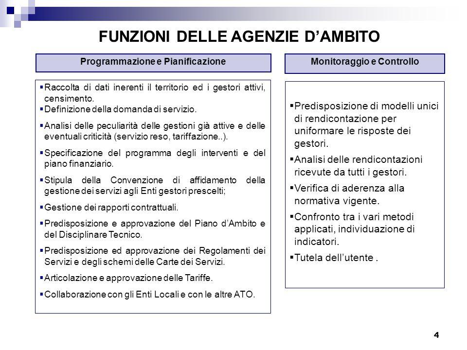 4 FUNZIONI DELLE AGENZIE D'AMBITO Monitoraggio e ControlloProgrammazione e Pianificazione  Raccolta di dati inerenti il territorio ed i gestori attiv