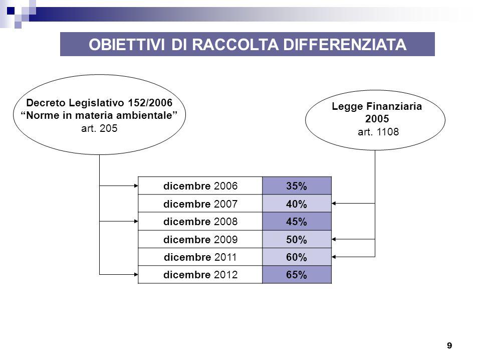 """9 Decreto Legislativo 152/2006 """"Norme in materia ambientale"""" art. 205 OBIETTIVI DI RACCOLTA DIFFERENZIATA Legge Finanziaria 2005 art. 1108 dicembre 20"""