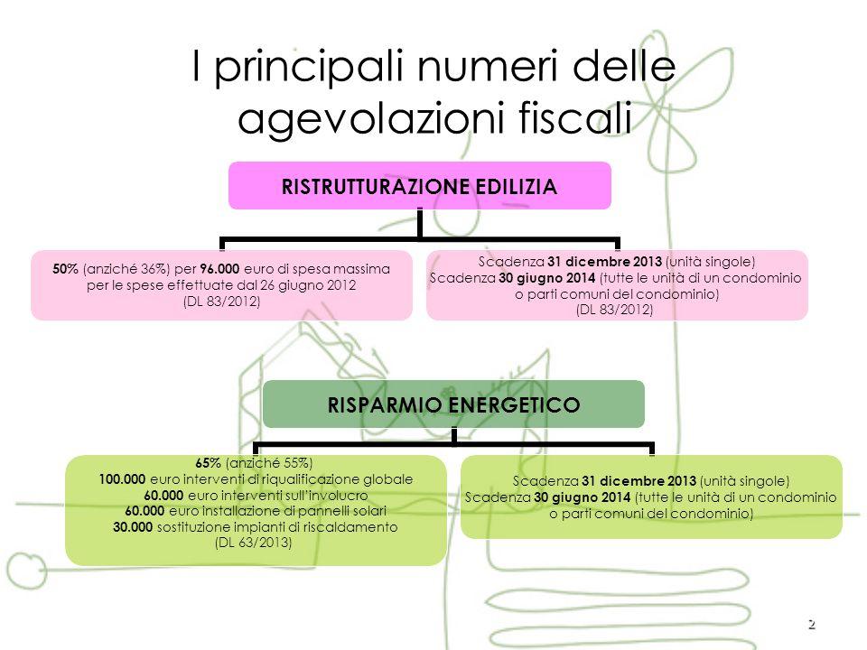 2 I principali numeri delle agevolazioni fiscali RISTRUTTURAZIONE EDILIZIA 50% (anziché 36%) per 96.000 euro di spesa massima per le spese effettuate dal 26 giugno 2012 (DL 83/2012) Scadenza 31 dicembre 2013 (unità singole) Scadenza 30 giugno 2014 (tutte le unità di un condominio o parti comuni del condominio) (DL 83/2012) RISPARMIO ENERGETICO 65% (anziché 55%) 100.000 euro interventi di riqualificazione globale 60.000 euro interventi sull'involucro 60.000 euro installazione di pannelli solari 30.000 sostituzione impianti di riscaldamento (DL 63/2013) Scadenza 31 dicembre 2013 (unità singole) Scadenza 30 giugno 2014 (tutte le unità di un condominio o parti comuni del condominio)