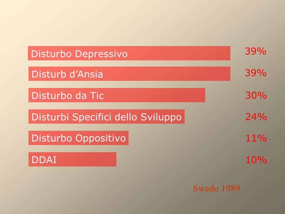 Disturbo Depressivo Disturbo da Tic Disturbi Specifici dello Sviluppo Disturb d'Ansia DDAI 39% 30% 24% Disturbo Oppositivo11% 10% Swedo 1989