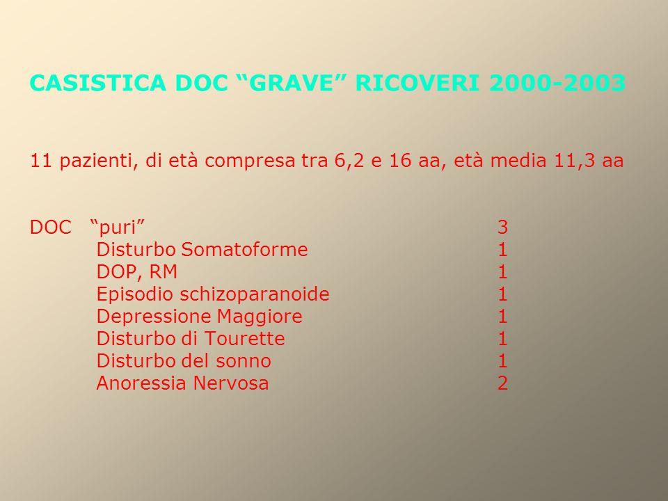 "CASISTICA DOC ""GRAVE"" RICOVERI 2000-2003 11 pazienti, di età compresa tra 6,2 e 16 aa, età media 11,3 aa DOC ""puri"" 3 Disturbo Somatoforme 1 DOP, RM 1"