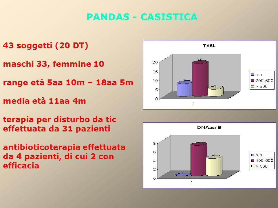 PANDAS - CASISTICA 43 soggetti (20 DT) maschi 33, femmine 10 range età 5aa 10m – 18aa 5m media età 11aa 4m terapia per disturbo da tic effettuata da 3