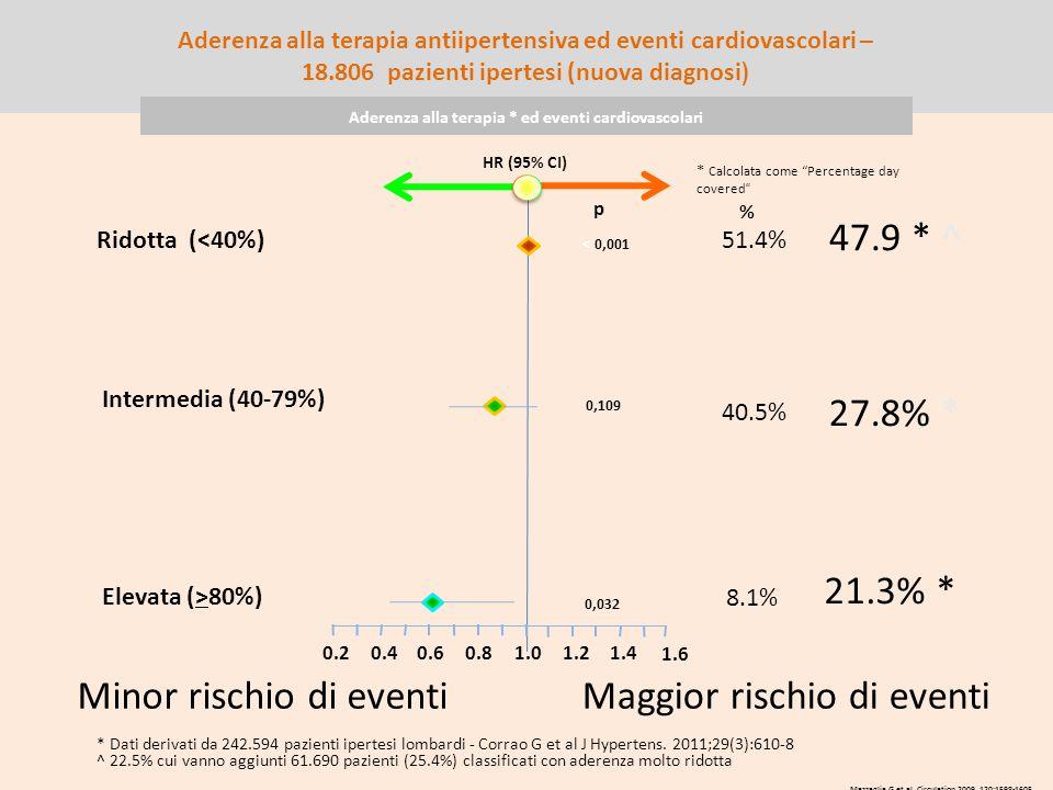 HR (95% CI) Ridotta (<40%) Intermedia (40-79%) Elevata (>80%) p < 0,001 0,109 0,032 0.60.81.01.21.4 1.6 0.4 0.2 Minor rischio di eventiMaggior rischio