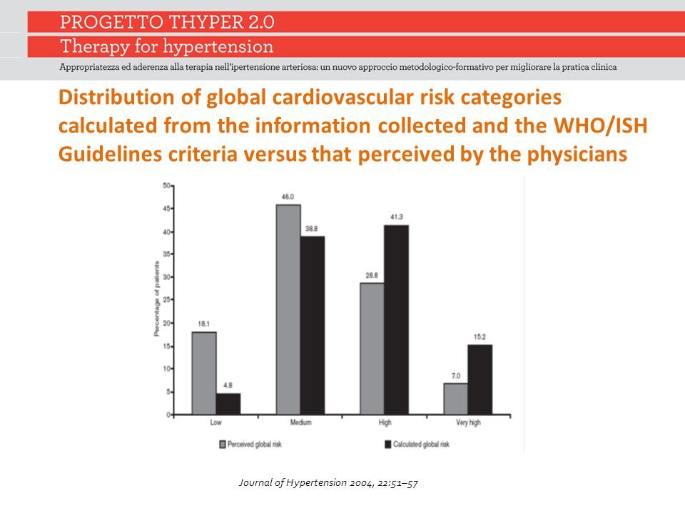 Distribution of global cardiovascular risk categories calculated from the information collected and the WHO/ISH Guidelines criteria versus that percei