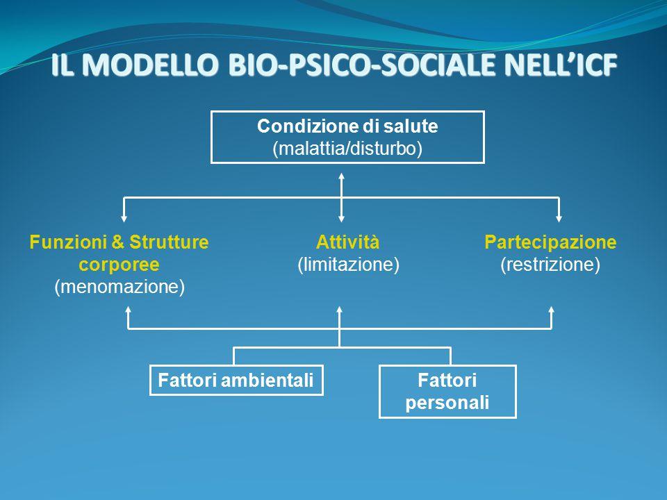 IL MODELLO BIO-PSICO-SOCIALE NELL'ICF Condizione di salute (malattia/disturbo) Fattori ambientali Fattori personali Funzioni & Strutture corporee (men