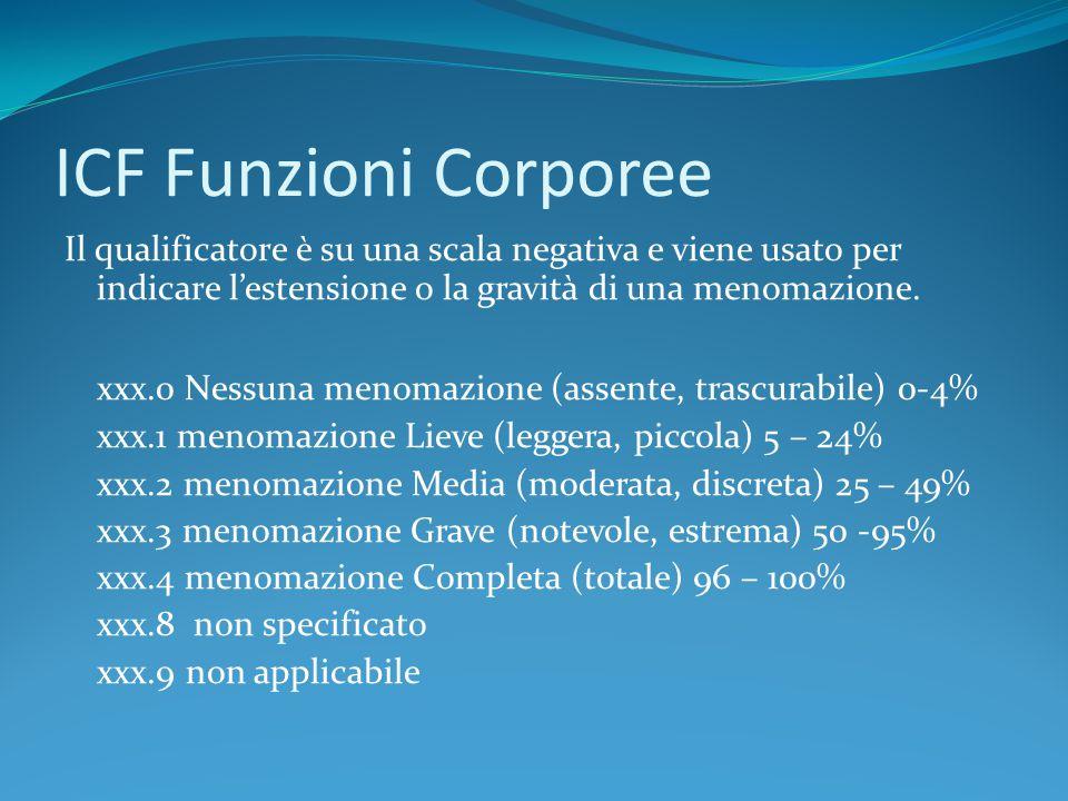 ICF Funzioni Corporee Il qualificatore è su una scala negativa e viene usato per indicare l'estensione o la gravità di una menomazione. xxx.0 Nessuna