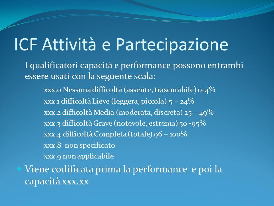 ICF Attività e Partecipazione I qualificatori capacità e performance possono entrambi essere usati con la seguente scala: xxx.0 Nessuna difficoltà (as