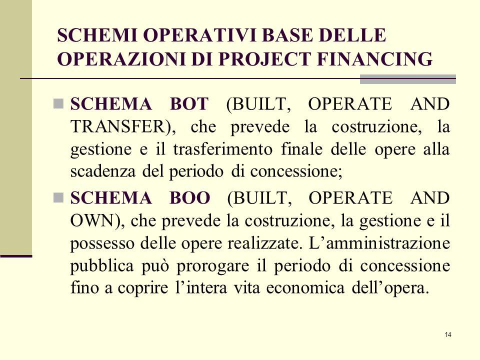 14 SCHEMI OPERATIVI BASE DELLE OPERAZIONI DI PROJECT FINANCING SCHEMA BOT (BUILT, OPERATE AND TRANSFER), che prevede la costruzione, la gestione e il