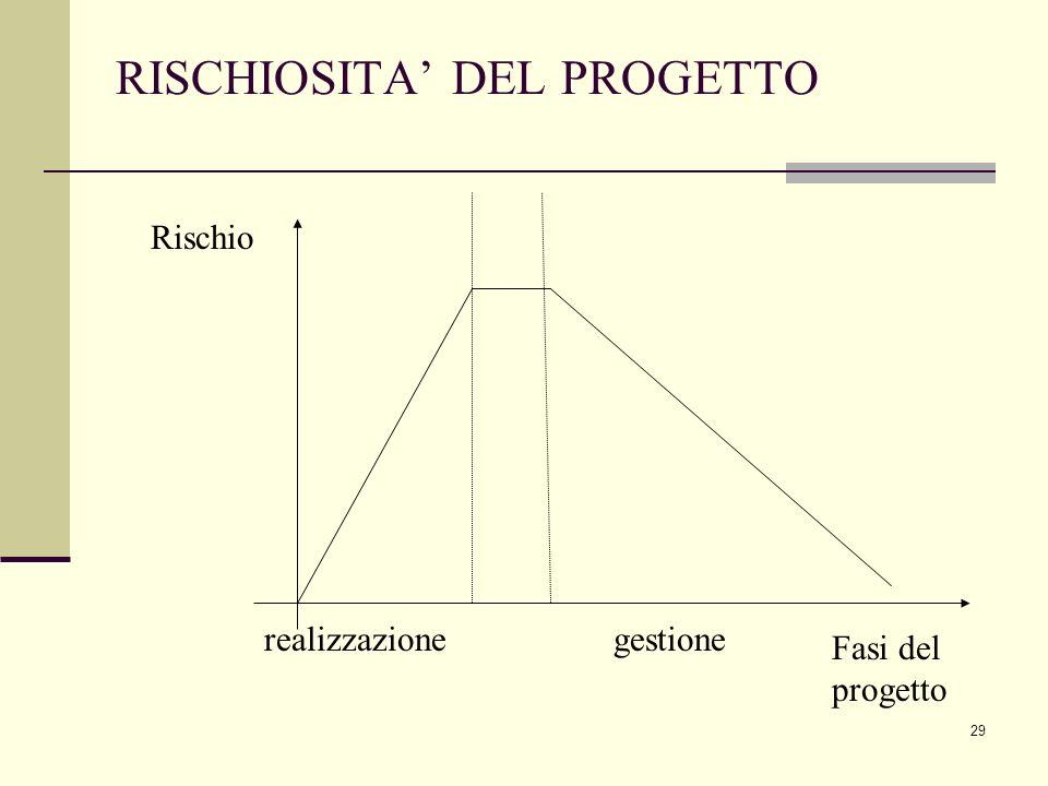 29 RISCHIOSITA' DEL PROGETTO Rischio Fasi del progetto gestionerealizzazione