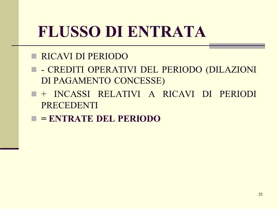 35 FLUSSO DI ENTRATA RICAVI DI PERIODO - CREDITI OPERATIVI DEL PERIODO (DILAZIONI DI PAGAMENTO CONCESSE) + INCASSI RELATIVI A RICAVI DI PERIODI PRECED