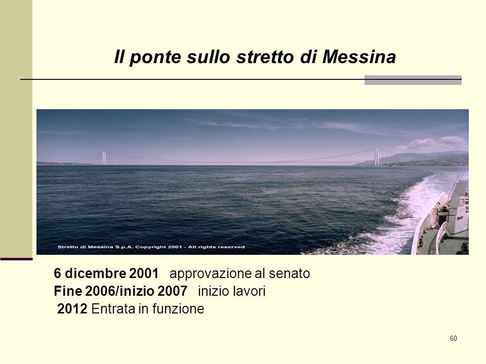 60 Il ponte sullo stretto di Messina 6 dicembre 2001 approvazione al senato Fine 2006/inizio 2007 inizio lavori 2012 Entrata in funzione