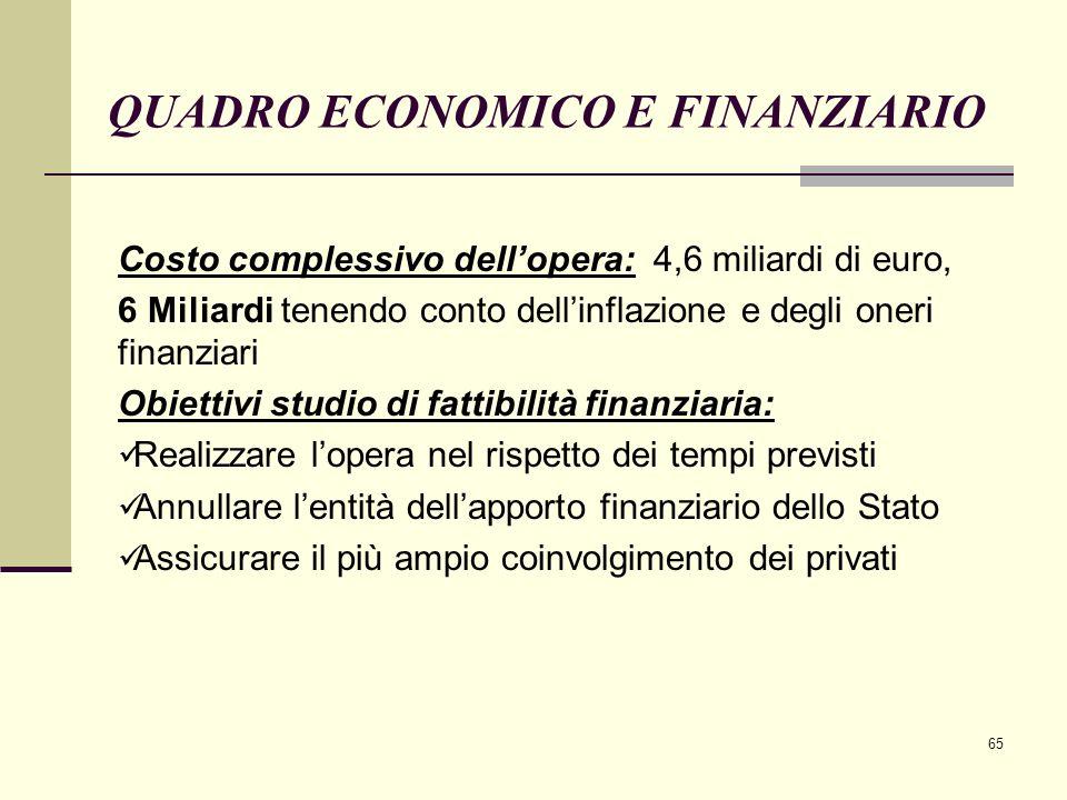 65 QUADRO ECONOMICO E FINANZIARIO Costo complessivo dell'opera: 4,6 miliardi di euro, 6 Miliardi tenendo conto dell'inflazione e degli oneri finanziar