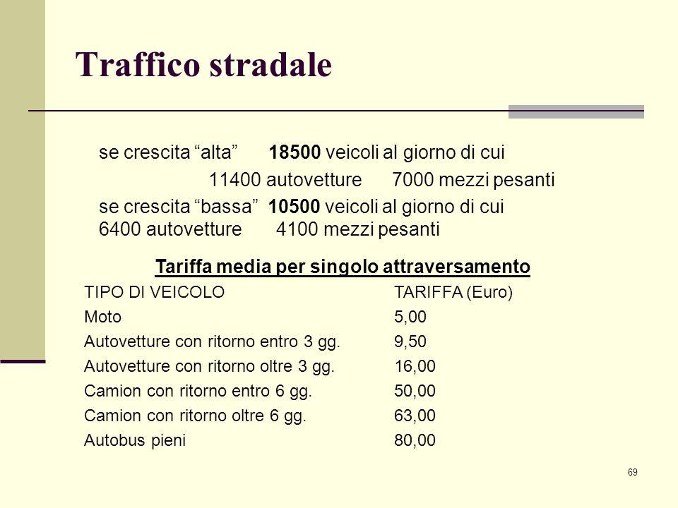 """69 Traffico stradale se crescita """"alta"""" 18500 veicoli al giorno di cui 11400 autovetture 7000 mezzi pesanti se crescita """"bassa"""" 10500 veicoli al giorn"""