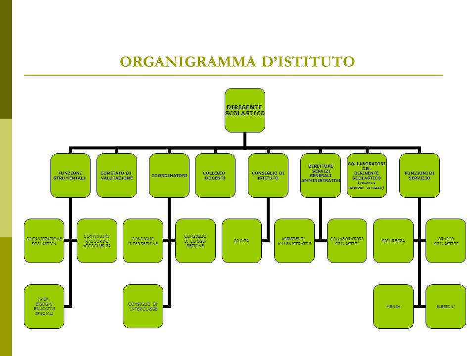 ORGANIGRAMMA D'ISTITUTO DIRIGENTE SCOLASTICO FUNZIONI STRUMENTALI. ORGANIZZAZIONE SCOLASTICA CONTINUITA' RACCORDO ACCOGLIENZA AREA BISOGNI EDUCATIVI S
