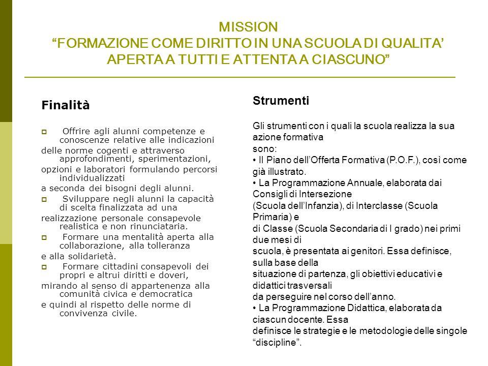 FUNZIONI STRUMENTALI 1.ORGANIZZAZIONE SCOLASTICA Obiettivi 1.