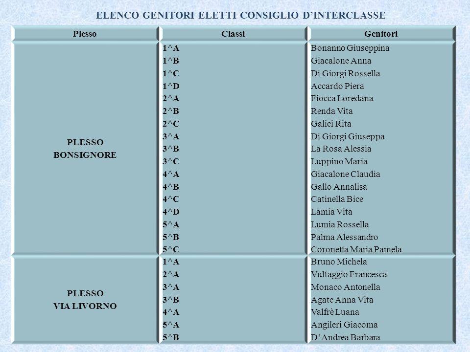 ELENCO GENITORI ELETTI CONSIGLIO D'INTERCLASSE PlessoClassiGenitori PLESSO BONSIGNORE 1^A 1^B 1^C 1^D 2^A 2^B 2^C 3^A 3^B 3^C 4^A 4^B 4^C 4^D 5^A 5^B 5^C Bonanno Giuseppina Giacalone Anna Di Giorgi Rossella Accardo Piera Fiocca Loredana Renda Vita Galici Rita Di Giorgi Giuseppa La Rosa Alessia Luppino Maria Giacalone Claudia Gallo Annalisa Catinella Bice Lamia Vita Lumia Rossella Palma Alessandro Coronetta Maria Pamela PLESSO VIA LIVORNO 1^A 2^A 3^A 3^B 4^A 5^A 5^B Bruno Michela Vultaggio Francesca Monaco Antonella Agate Anna Vita Valfrè Luana Angileri Giacoma D'Andrea Barbara