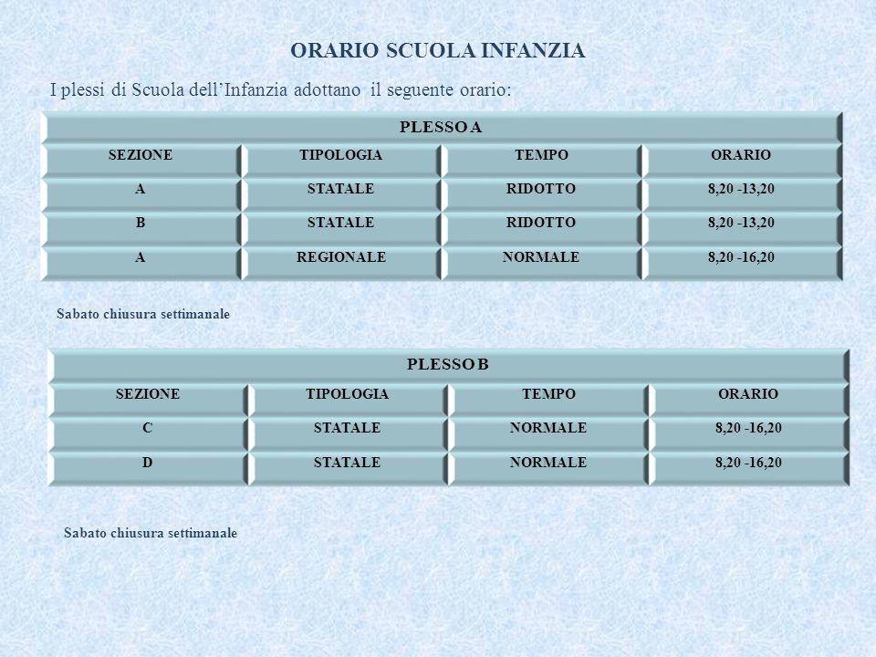 ORARIO SCUOLA INFANZIA I plessi di Scuola dell'Infanzia adottano il seguente orario: PLESSO A SEZIONETIPOLOGIATEMPOORARIO ASTATALERIDOTTO8,20 -13,20 BSTATALERIDOTTO8,20 -13,20 AREGIONALENORMALE8,20 -16,20 Sabato chiusura settimanale PLESSO B SEZIONETIPOLOGIATEMPOORARIO C STATALE NORMALE 8,20 -16,20 DSTATALENORMALE8,20 -16,20 Sabato chiusura settimanale