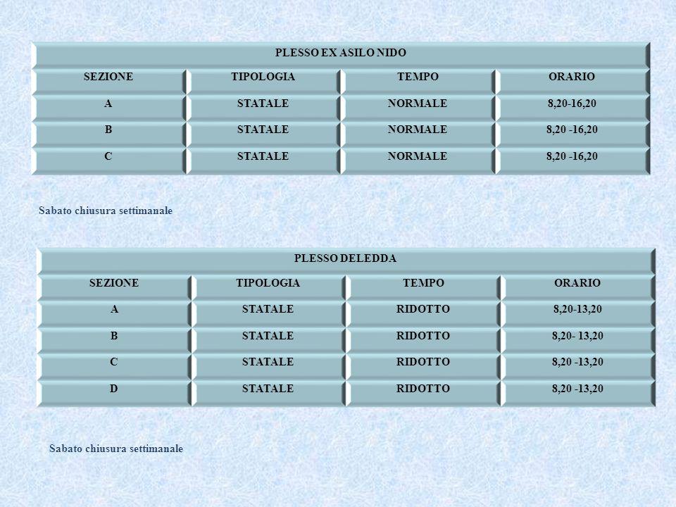 PLESSO EX ASILO NIDO SEZIONETIPOLOGIATEMPOORARIO ASTATALENORMALE8,20-16,20 BSTATALENORMALE8,20 -16,20 CSTATALENORMALE8,20 -16,20 Sabato chiusura settimanale PLESSO DELEDDA SEZIONETIPOLOGIATEMPOORARIO ASTATALERIDOTTO8,20-13,20 BSTATALERIDOTTO8,20- 13,20 CSTATALERIDOTTO8,20 -13,20 DSTATALERIDOTTO8,20 -13,20 Sabato chiusura settimanale
