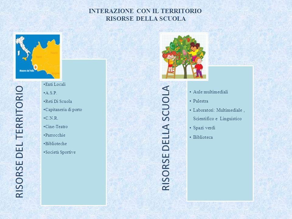 INTERAZIONE CON IL TERRITORIO RISORSE DELLA SCUOLA RISORSE DEL TERRITORIO Enti Locali A.S.P.