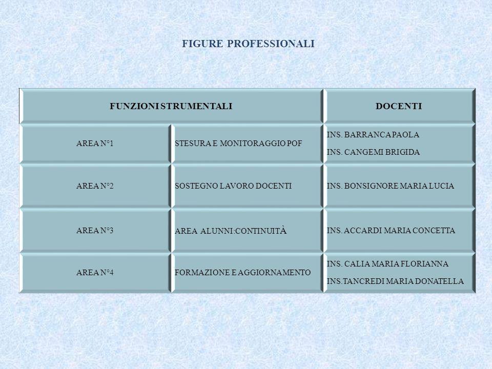 FIGURE PROFESSIONALI FUNZIONI STRUMENTALIDOCENTI AREA N°1STESURA E MONITORAGGIO POF INS.