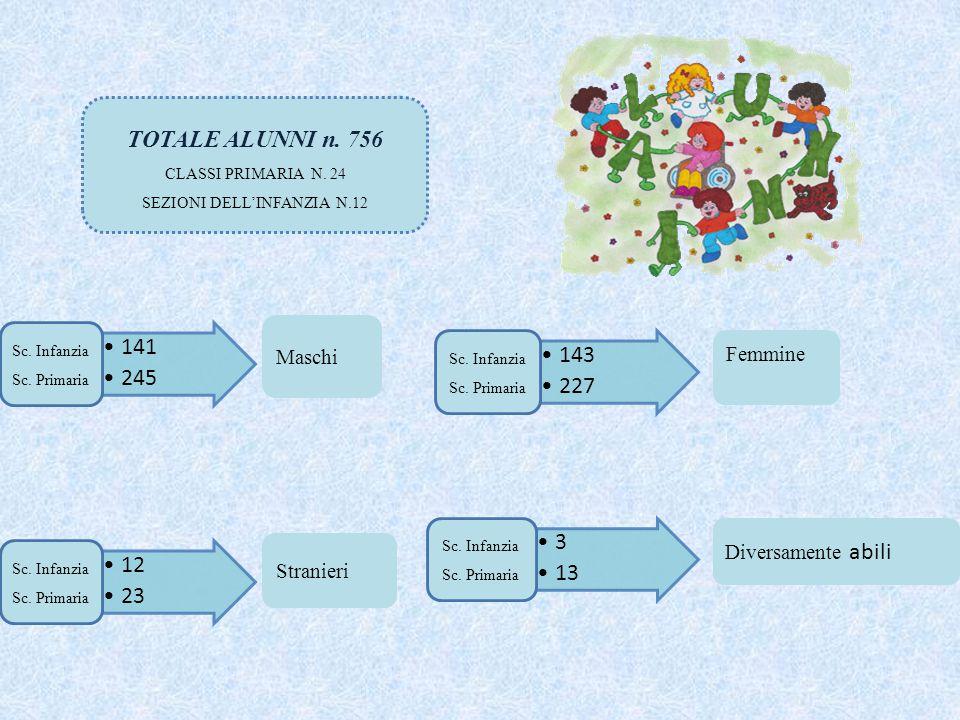 TOTALE ALUNNI n.756 CLASSI PRIMARIA N. 24 SEZIONI DELL'INFANZIA N.12 141 245 Sc.