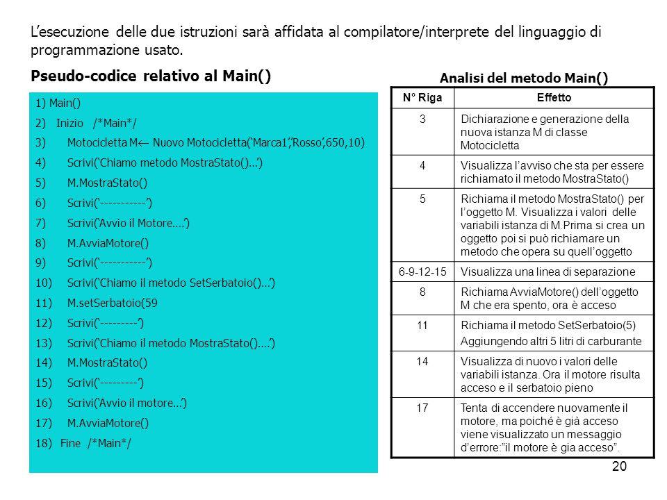 20 L'esecuzione delle due istruzioni sarà affidata al compilatore/interprete del linguaggio di programmazione usato. Pseudo-codice relativo al Main()
