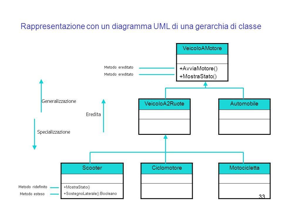 33 Rappresentazione con un diagramma UML di una gerarchia di classe Automobile Scooter +MostraStato() +SostegnoLaterale():Booleano Ciclomotore Motocic