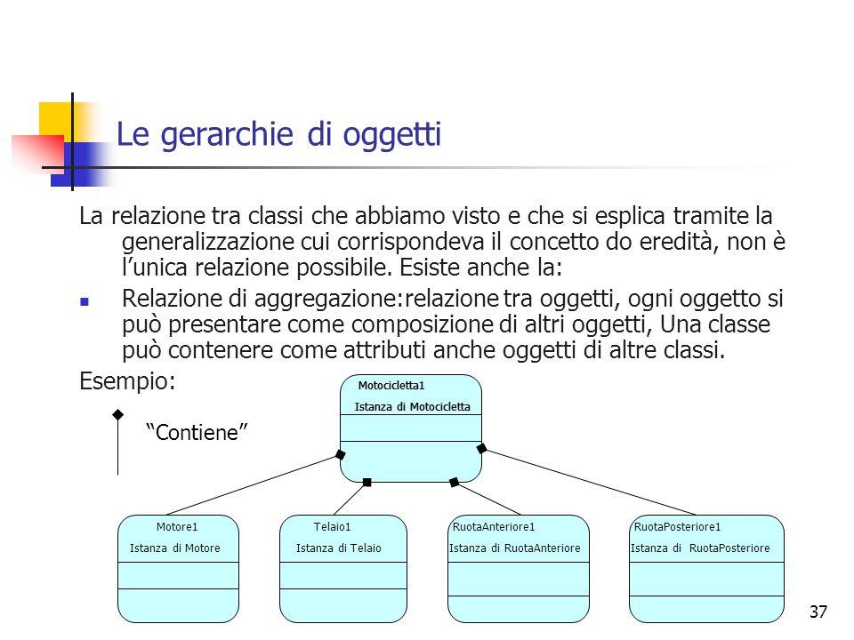 37 Le gerarchie di oggetti La relazione tra classi che abbiamo visto e che si esplica tramite la generalizzazione cui corrispondeva il concetto do ere