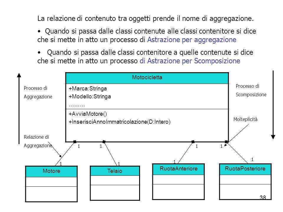 38 La relazione di contenuto tra oggetti prende il nome di aggregazione. Quando si passa dalle classi contenute alle classi contenitore si dice che si
