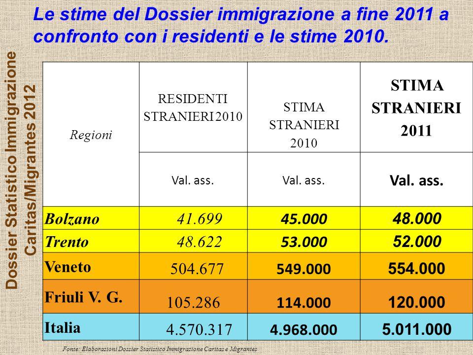 Dossier Statistico Immigrazione Caritas/Migrantes 2012 Le stime del Dossier immigrazione a fine 2011 a confronto con i residenti e le stime 2010.