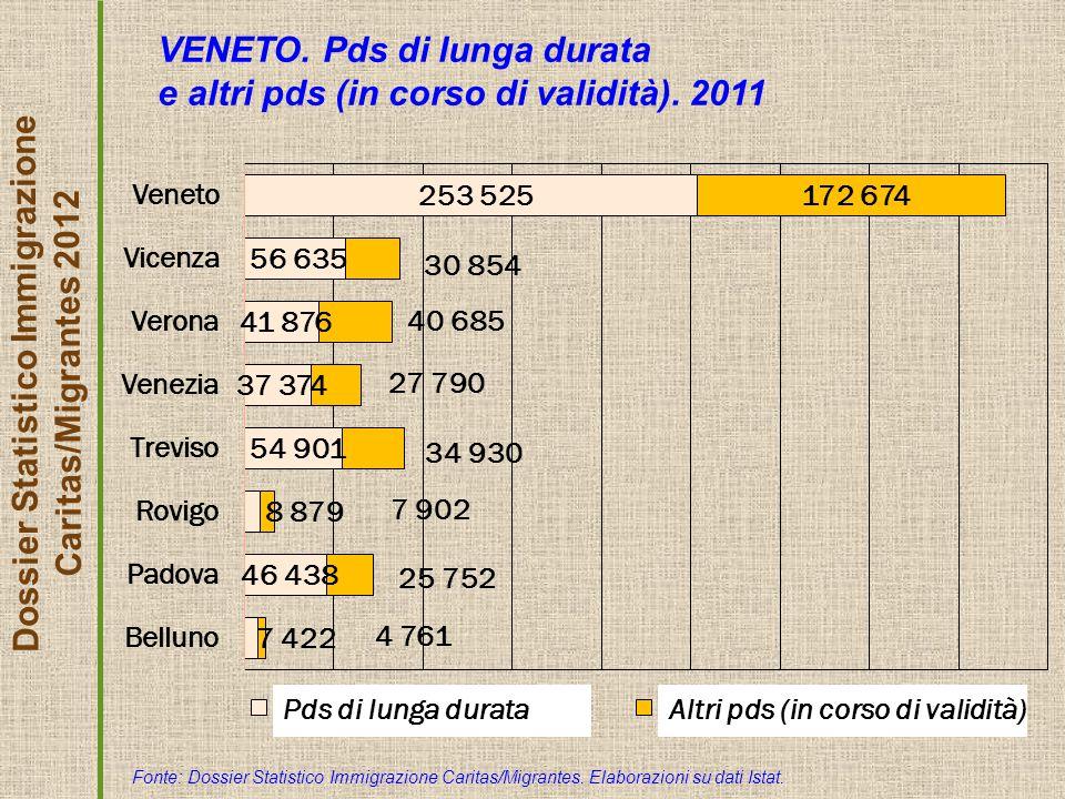 Dossier Statistico Immigrazione Caritas/Migrantes 2012 VENETO. Pds di lunga durata e altri pds (in corso di validità). 2011 Fonte: Dossier Statistico