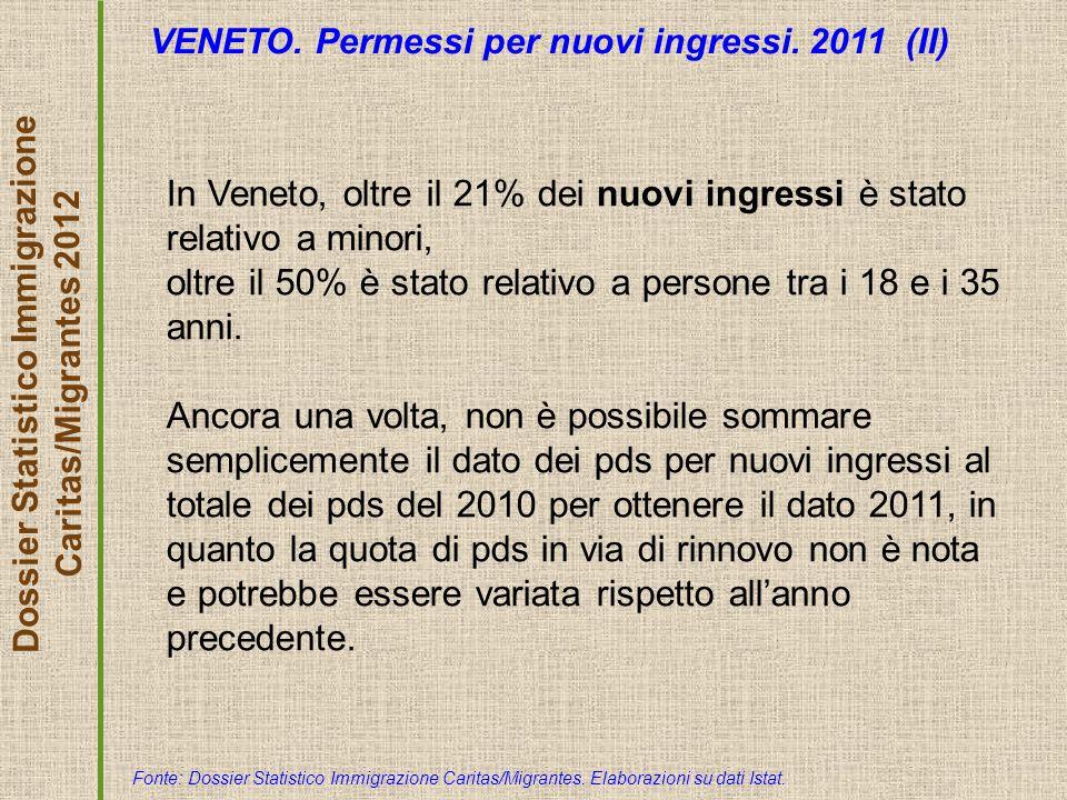 Dossier Statistico Immigrazione Caritas/Migrantes 2012 VENETO. Permessi per nuovi ingressi. 2011 (II) Fonte: Dossier Statistico Immigrazione Caritas/M