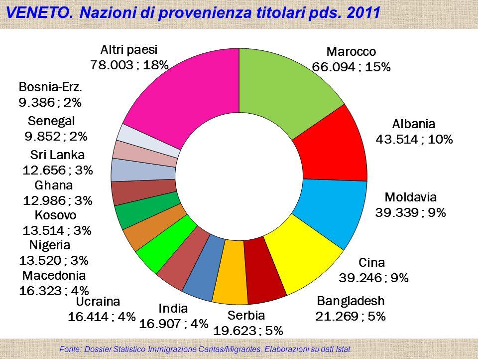 Dossier Statistico Immigrazione Caritas/Migrantes 2012 VENETO. Nazioni di provenienza titolari pds. 2011 Fonte: Dossier Statistico Immigrazione Carita