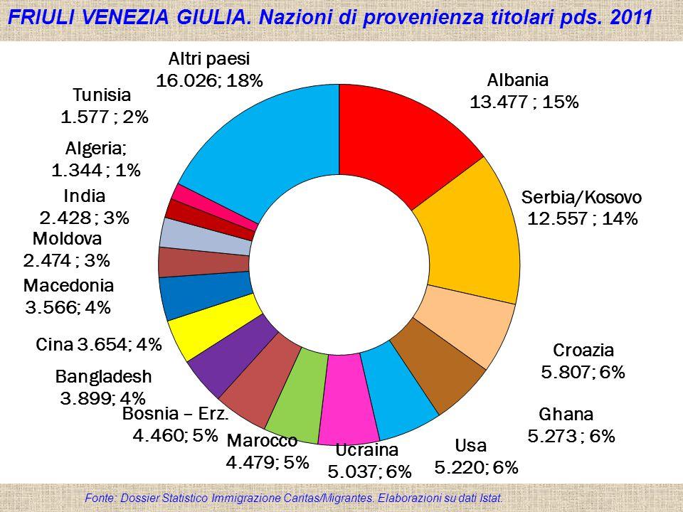 Dossier Statistico Immigrazione Caritas/Migrantes 2012 FRIULI VENEZIA GIULIA. Nazioni di provenienza titolari pds. 2011 Fonte: Dossier Statistico Immi