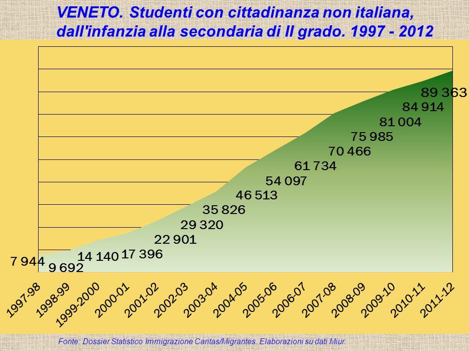 Dossier Statistico Immigrazione Caritas/Migrantes 2011 VENETO. Studenti con cittadinanza non italiana, dall'infanzia alla secondaria di II grado. 1997