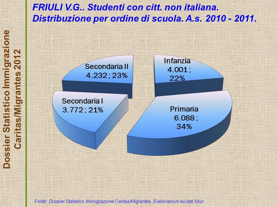 Dossier Statistico Immigrazione Caritas/Migrantes 2012 FRIULI V.G..