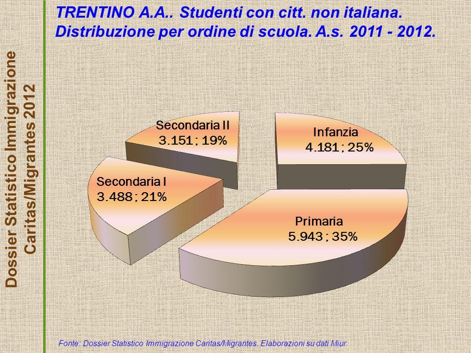 Dossier Statistico Immigrazione Caritas/Migrantes 2012 TRENTINO A.A..