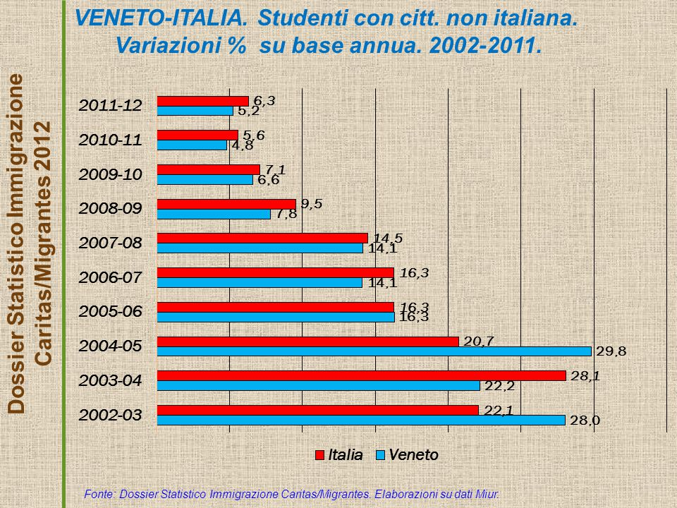 Dossier Statistico Immigrazione Caritas/Migrantes 2012 VENETO-ITALIA.