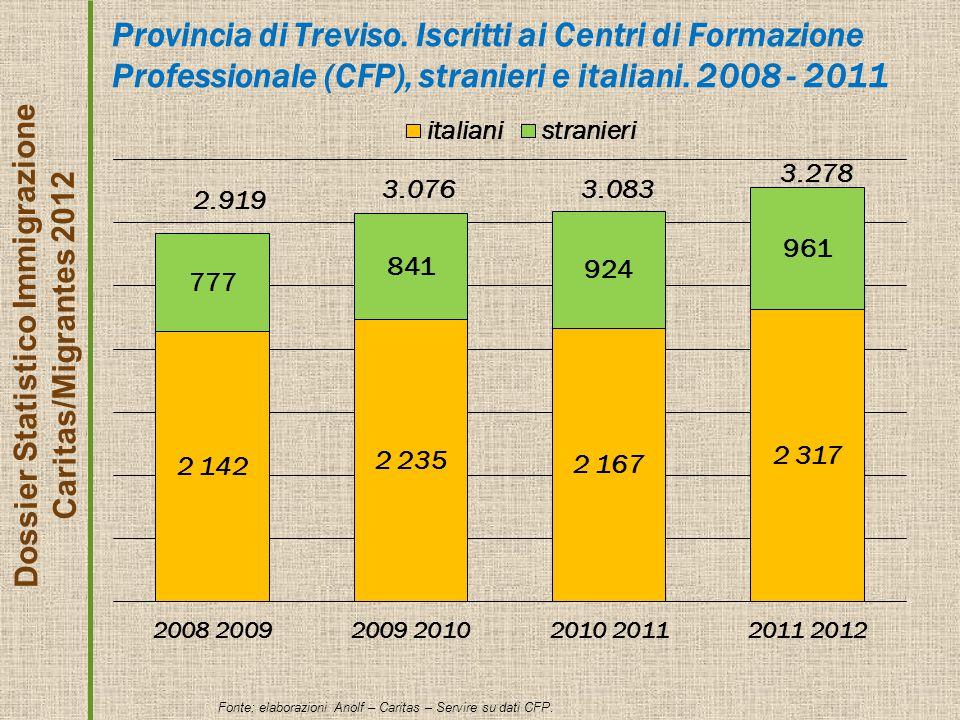 Provincia di Treviso. Iscritti ai Centri di Formazione Professionale (CFP), stranieri e italiani.