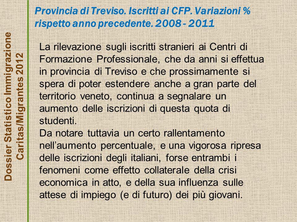 Provincia di Treviso. Iscritti ai CFP. Variazioni % rispetto anno precedente.