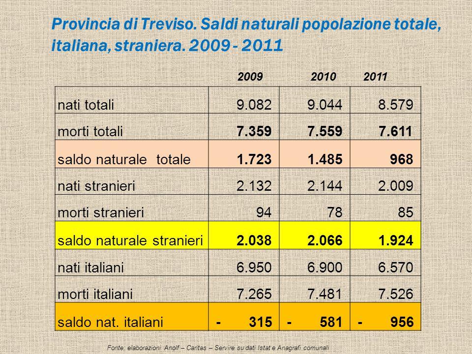 Provincia di Treviso. Saldi naturali popolazione totale, italiana, straniera.
