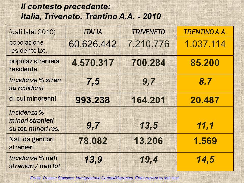 Il contesto precedente: Italia, Triveneto, Trentino A.A.