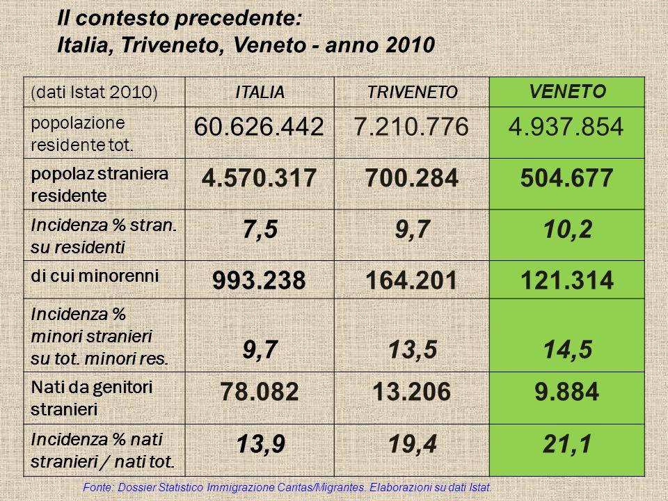 Il contesto precedente: Italia, Triveneto, Veneto - anno 2010 (dati Istat 2010)ITALIATRIVENETO VENETO popolazione residente tot.