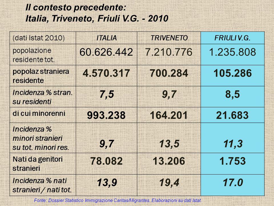 Il contesto precedente: Italia, Triveneto, Friuli V.G.